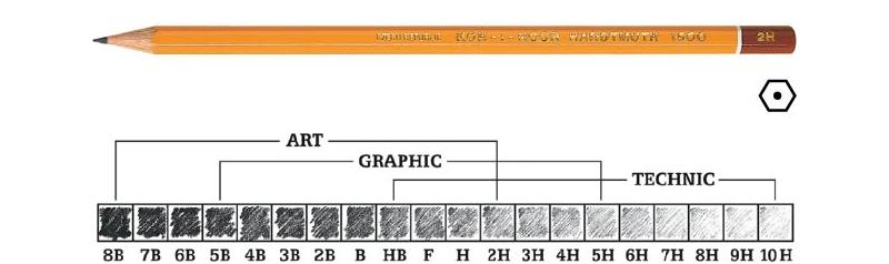Шкала твердости / плотности карандашей