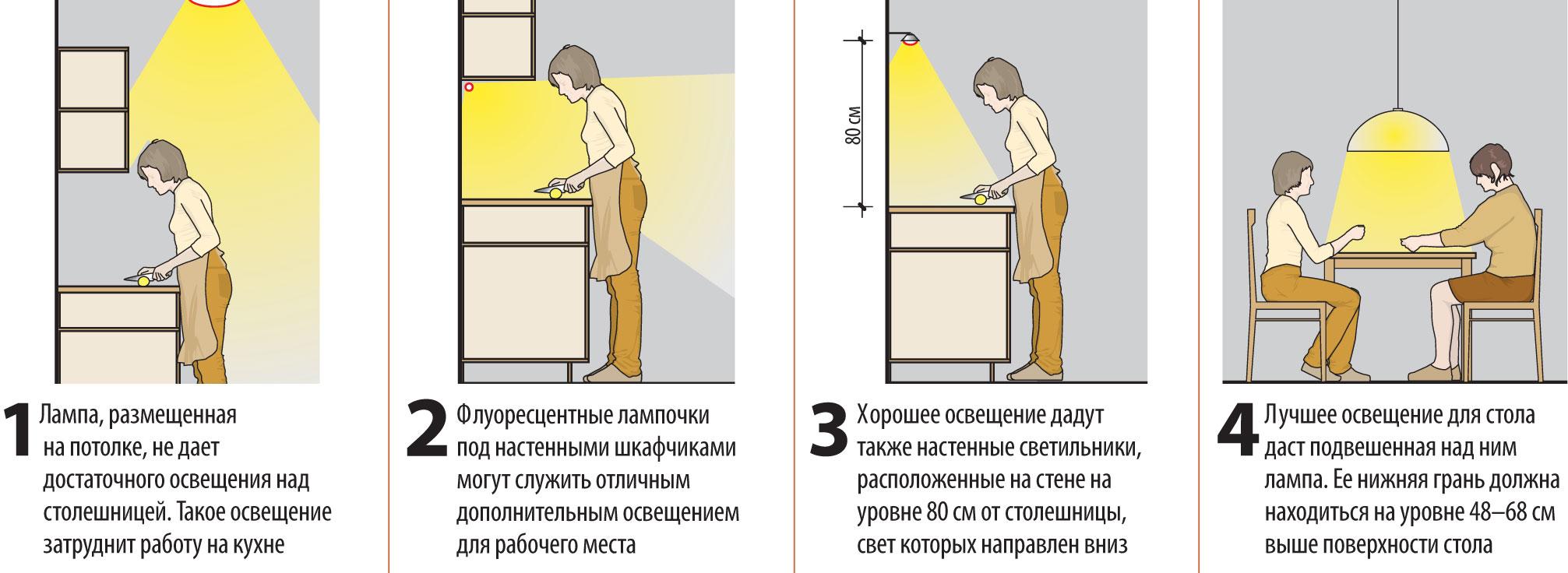 Планировка освещения на кухне