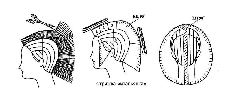 Схема стрижки итальянка