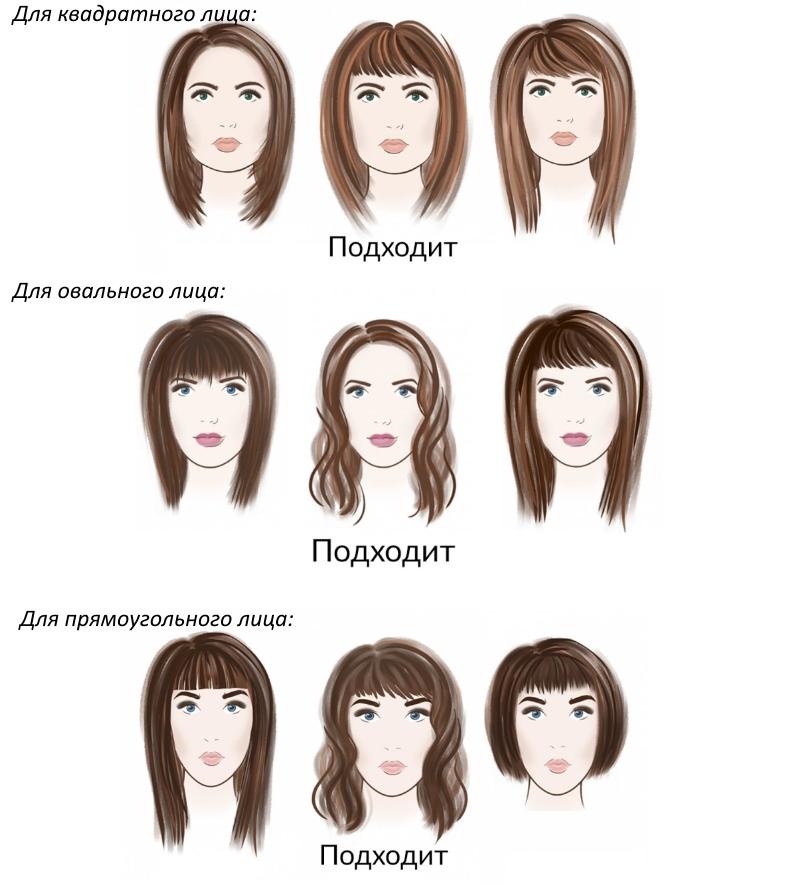 Стрижки каре по типу лица