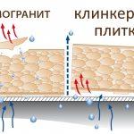 Фото 20: Сравнение водопоглащения керамогранита и клинкерной плитки