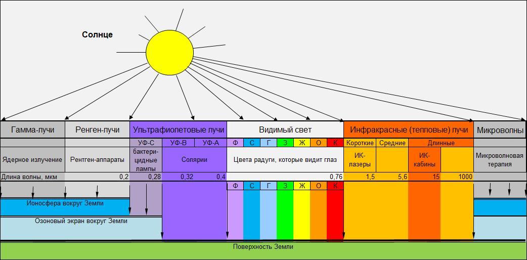 Применение солнечных лучей