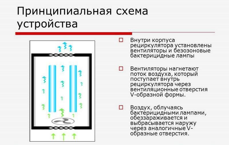 Принципиальная схема устройства закрытой кварцевой лампы