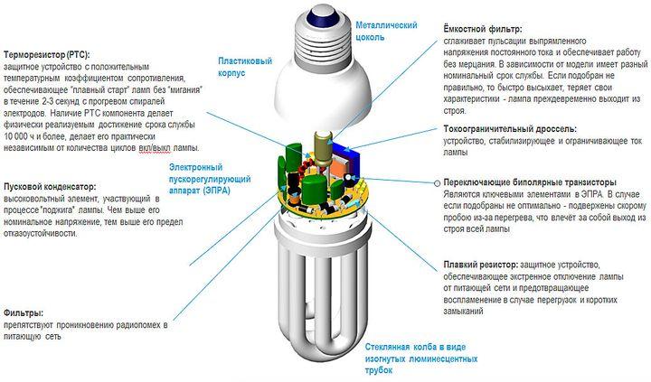 Конструкция пускорегулирующего устройства