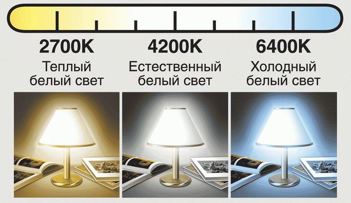 Шкала цветовой температуры свечения