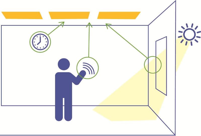 Автоматическое управление освещением дома
