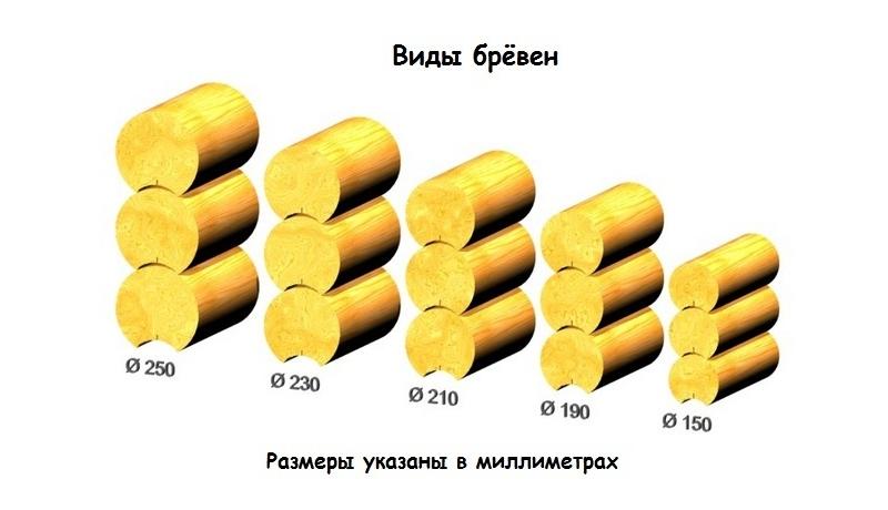 Диаметры оцилиндрованного бревна