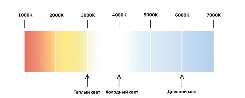 Световая гамма люминесцентных ламп