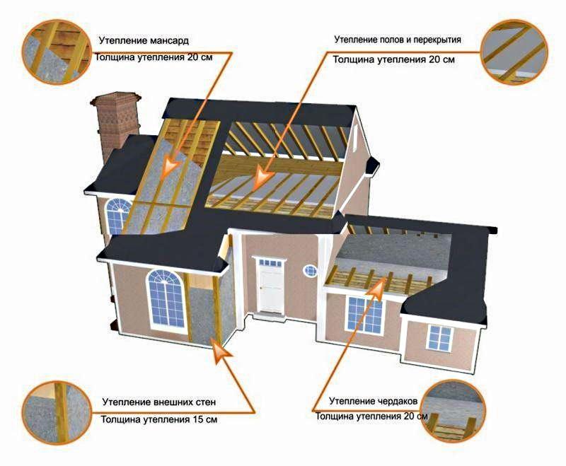 Места утепления дома из бруса пенопластом