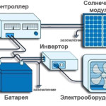 Фото 11: Использование солнечного модуля