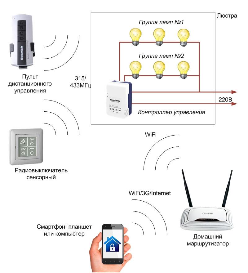 Схема управления освещением дома