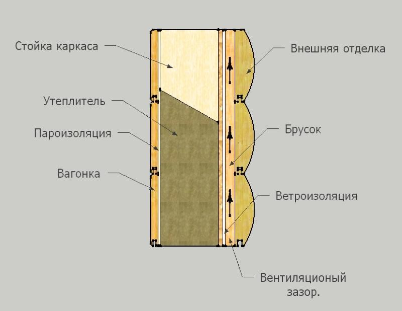 Пример устройства стены каркасного дома с вентиляционным зазором