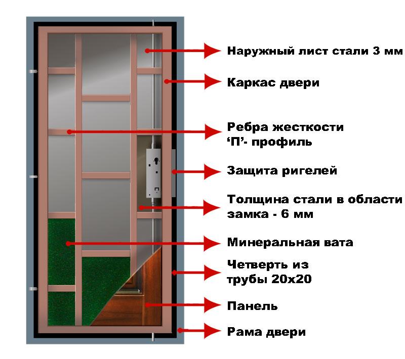 Входная дверь сделать самому - Альтаир и К