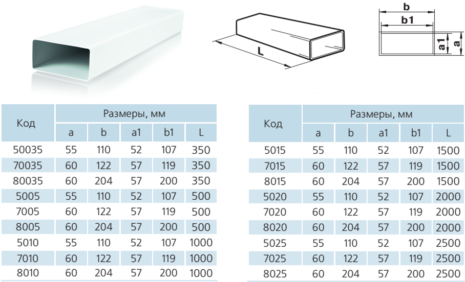Габаритные размеры длин и сечений прямоугольных ПВХ воздуховодов