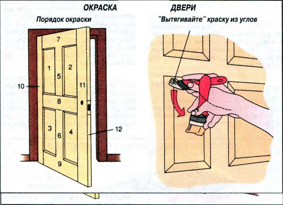 Филенчатую дверь своими руками