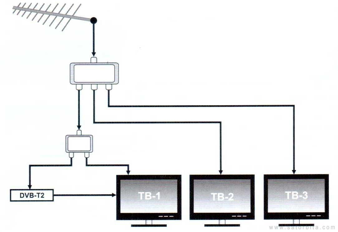 Как подключить кабельное телевидение на два телевизора