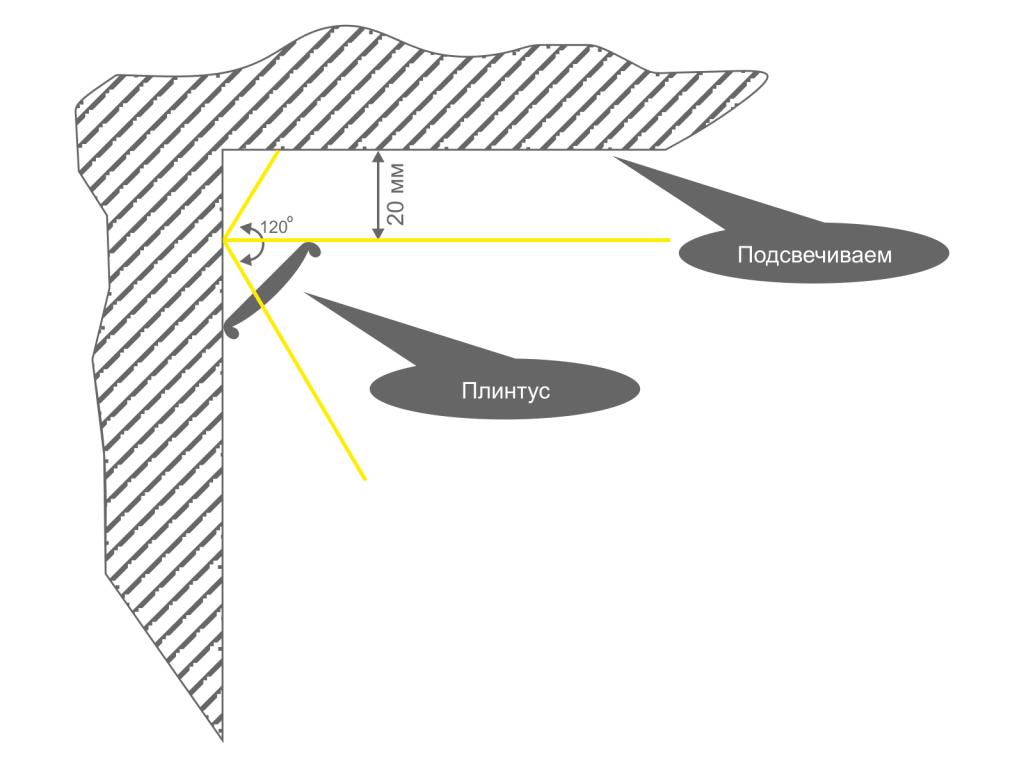 Монтаж светодиодной ленты в потолочный плинтус
