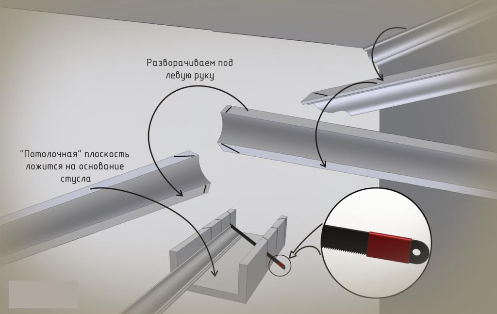 Подрезка планки внутреннего угла потолочного плинтуса