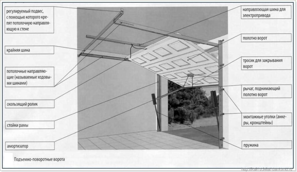 Подъемно-поворотные ворота