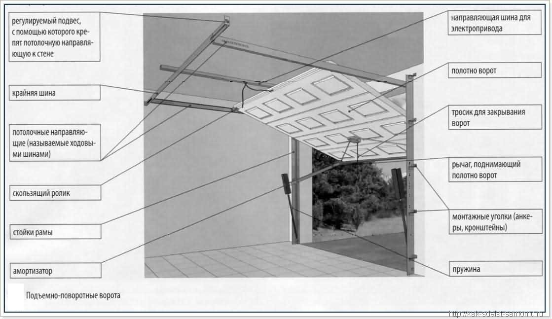 Ворота своими руками чертежи фото на гараж