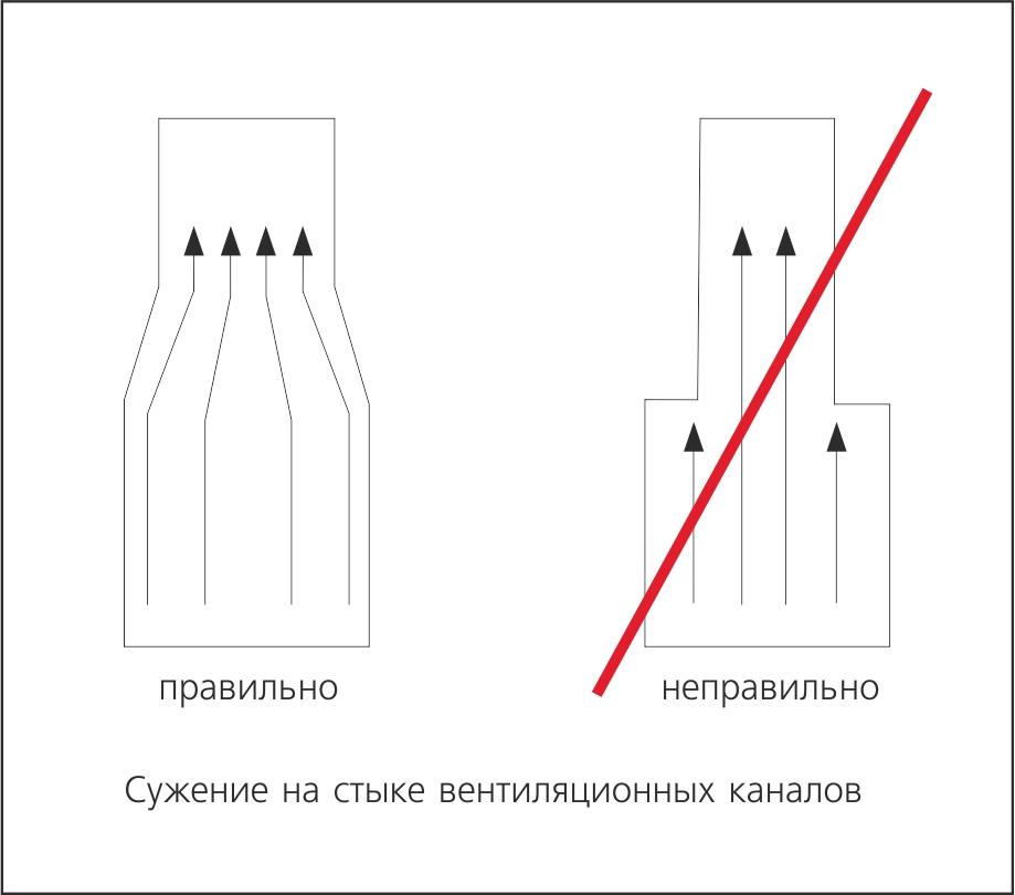Сужение на стыке вентиляционных каналов