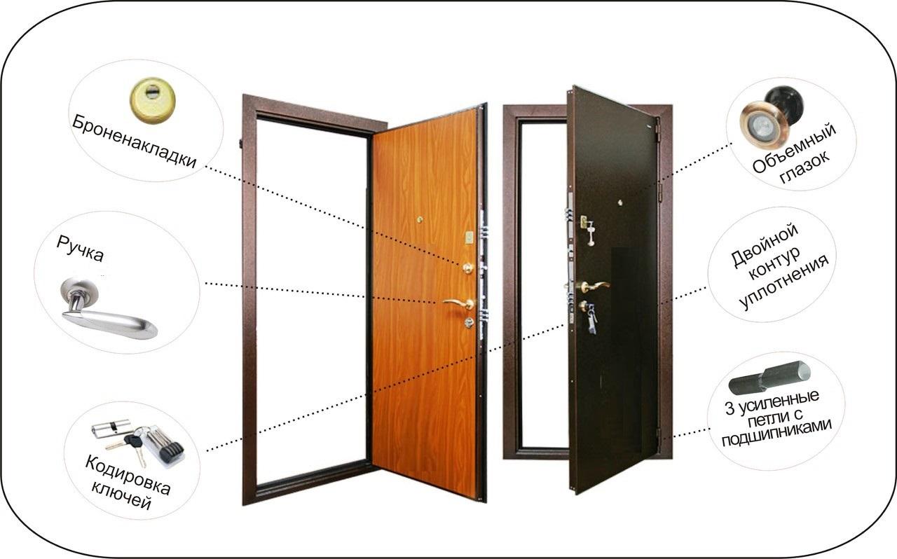 Установка дверей входных железных