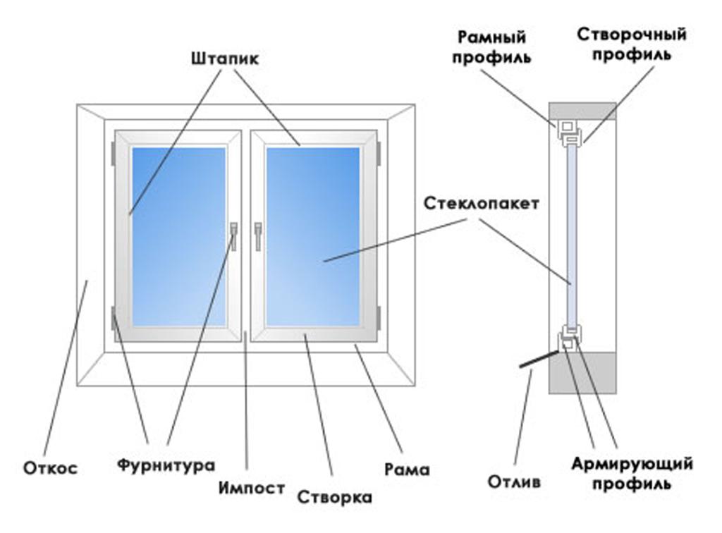 Из чего состоит окно? - goodwin.
