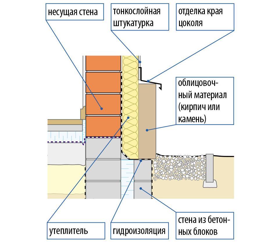 Как утеплить фундамент кирпичного дома своими руками
