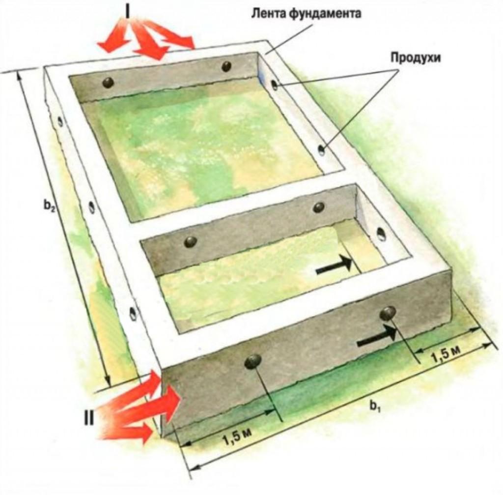 Фундамент дома из оцилиндрованного бревна