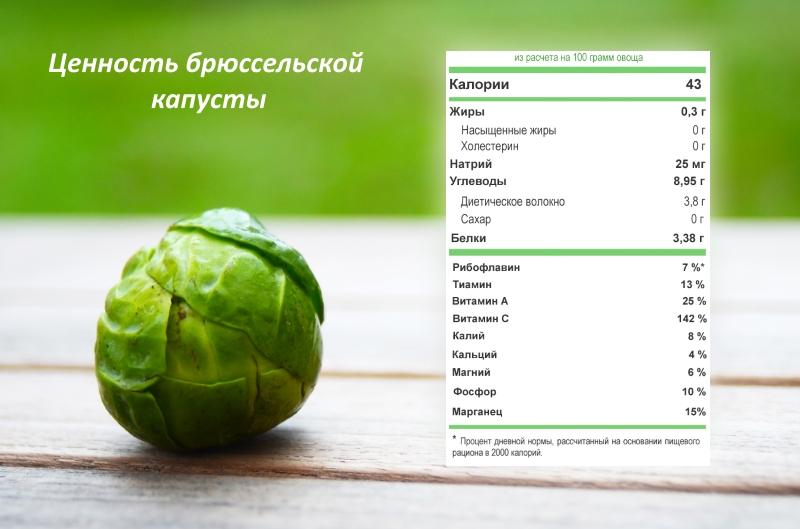 Пищевая ценность брюссельской капусты