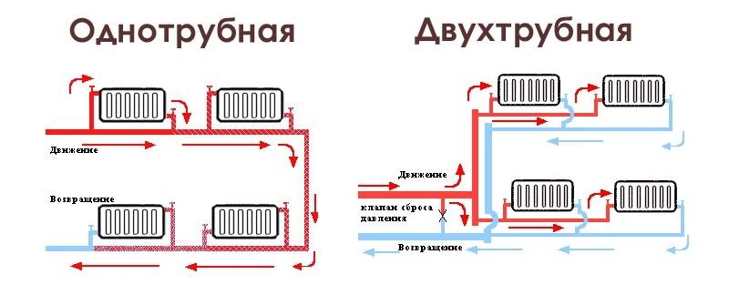 Виды разводки труб отопления