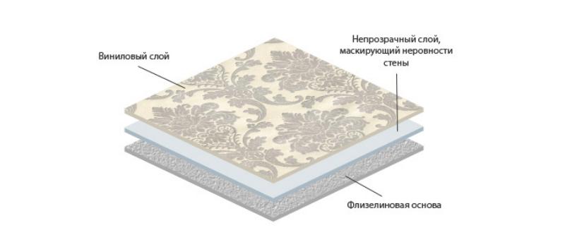 Структура флизелиновых обоев