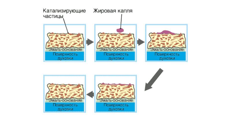Схема каталитической очистки духовки