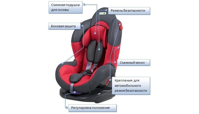 Устройство детского авто кресла для малышей