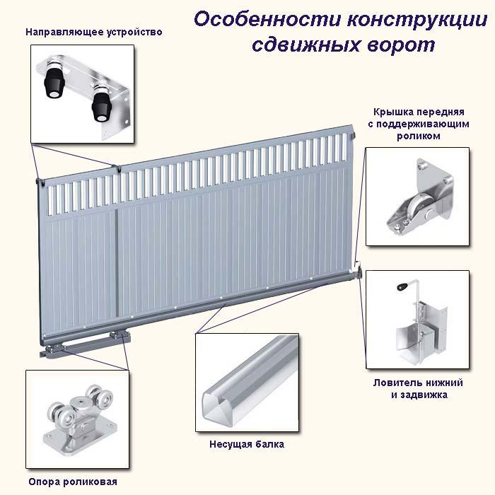 Фото 21: Особенности конструкции откатных ворот
