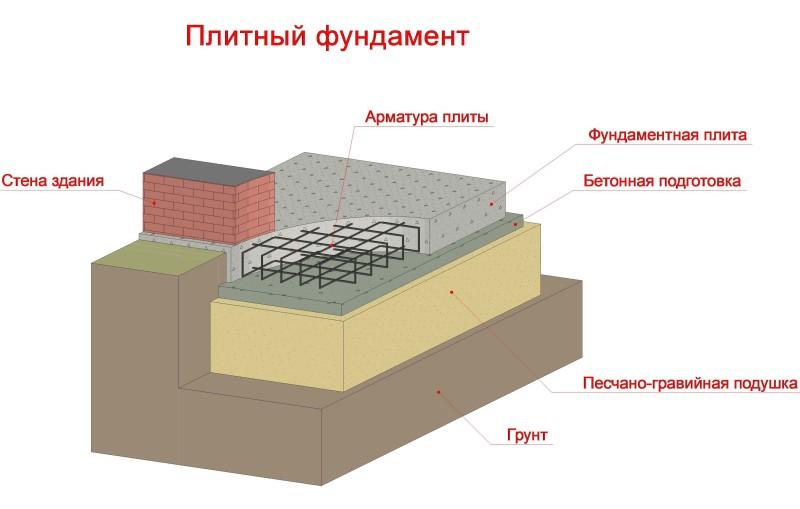 Схема фундамента в виде монолитной бетонной плиты
