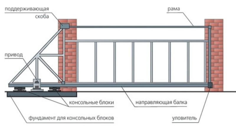 Фото 27: Схема сдвижных автоматических ворот