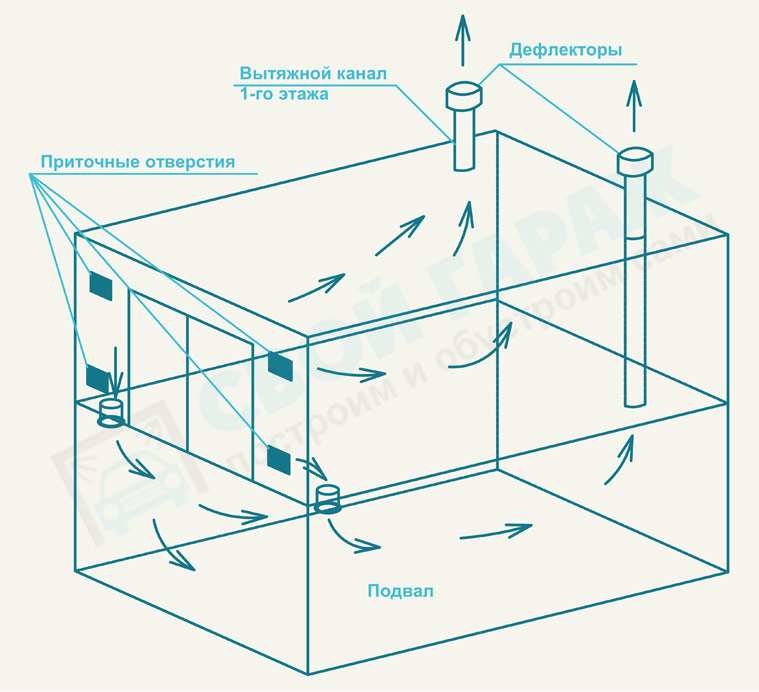 Как сделать вентиляцию в гараже своими руками видео