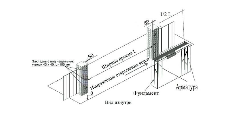 Схема под устройство ворот