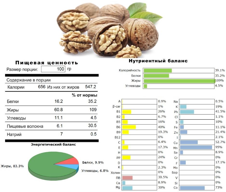 Пищевая ценность и состав грецких орехов