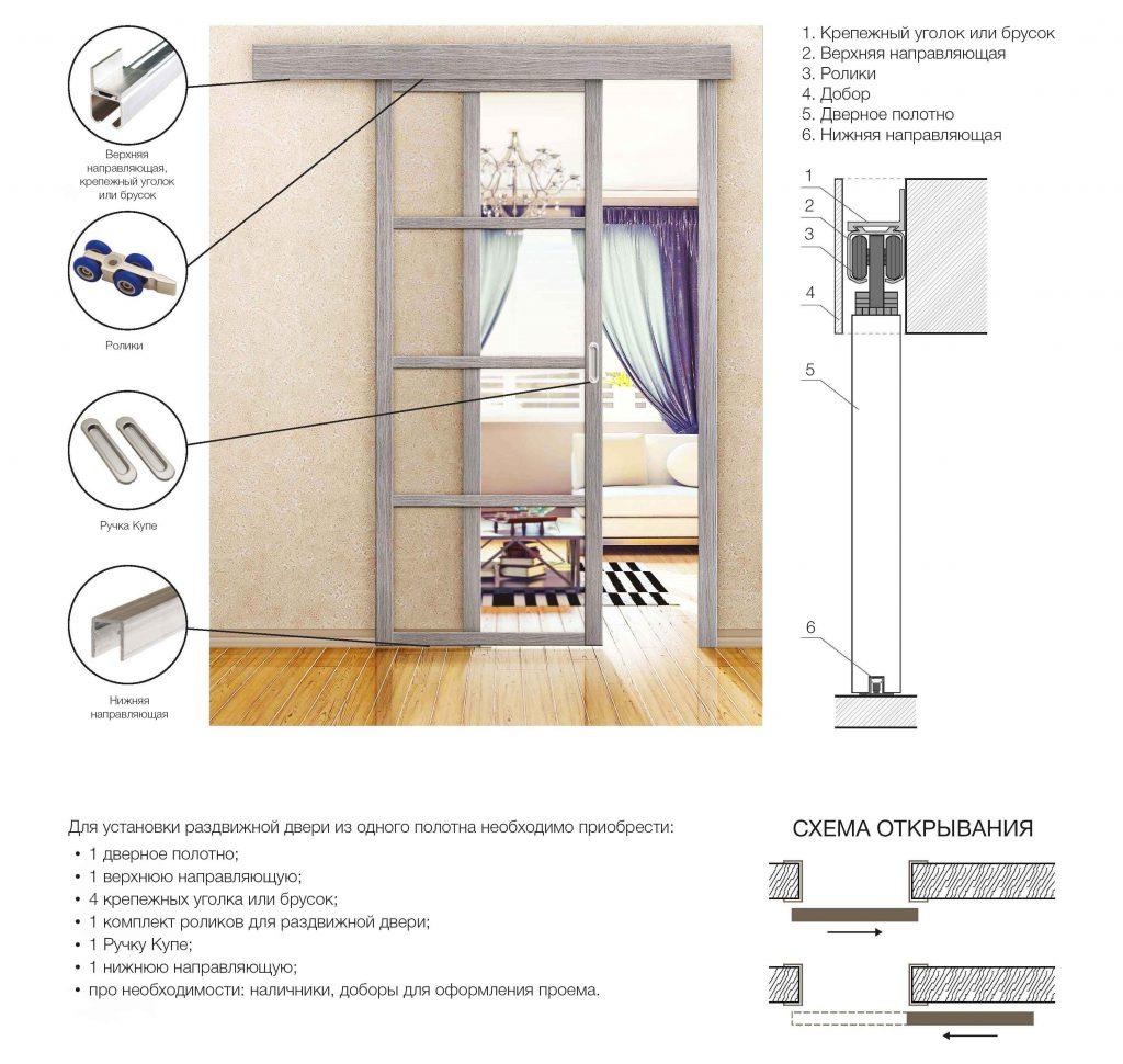 Необходимые составляющие раздвижной двери