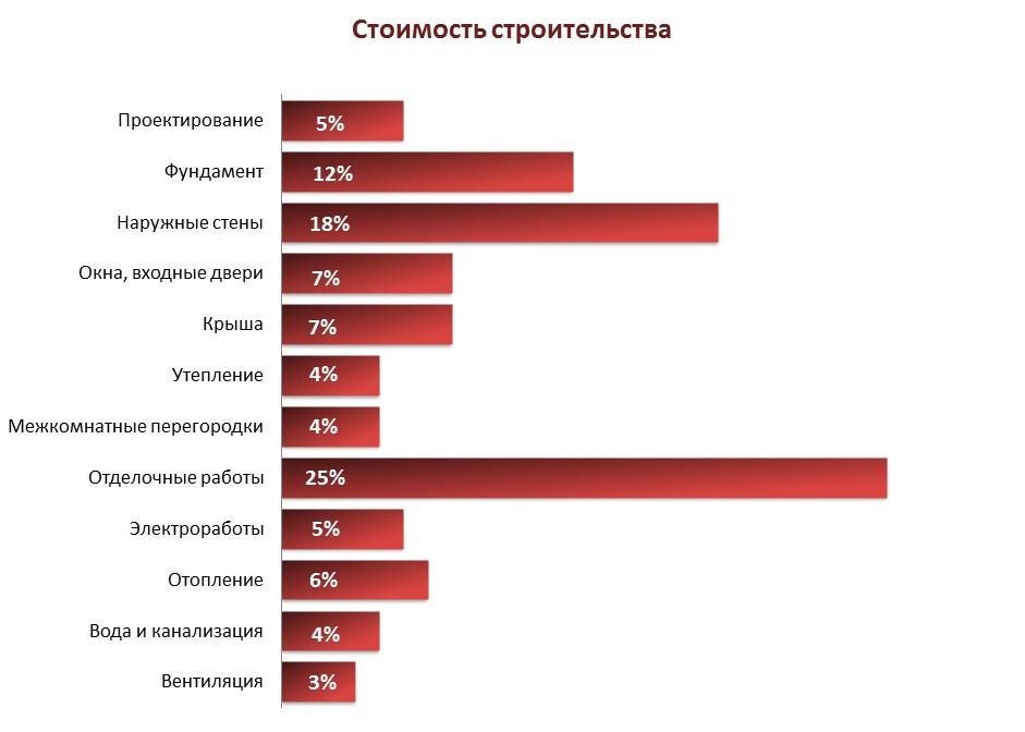 Распределение в процентах стоимости строительства коттеджа