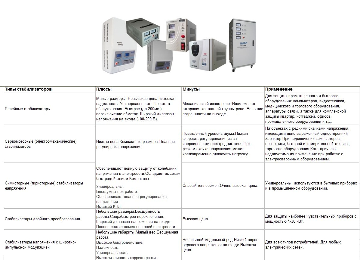 Таблица сравнения разновидностей стабилизаторов напряжения