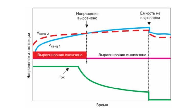 График стабилизации напряжения