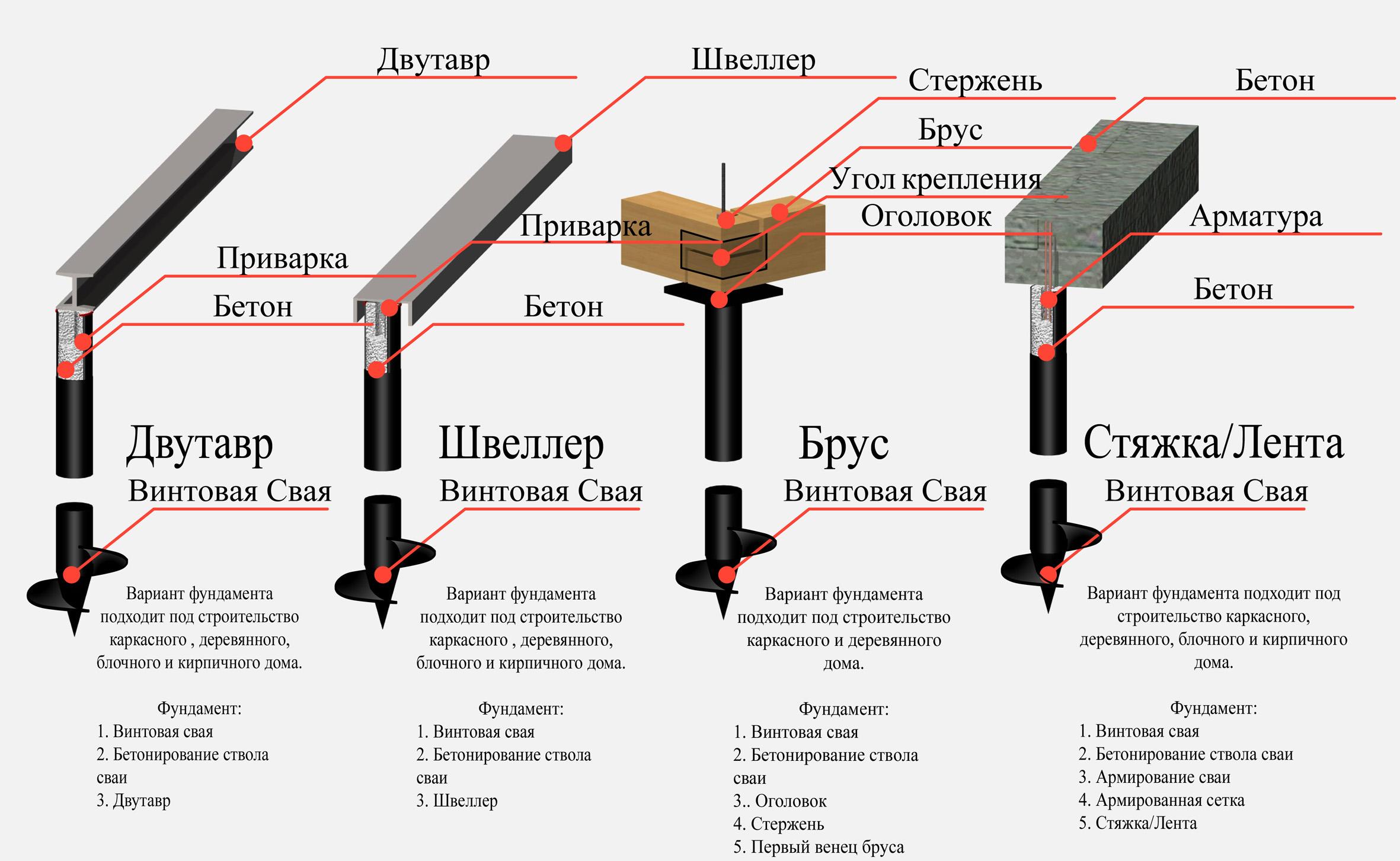Изготовление винтового фундамента