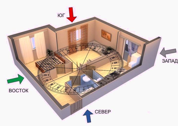 Определение сторон света в квартире