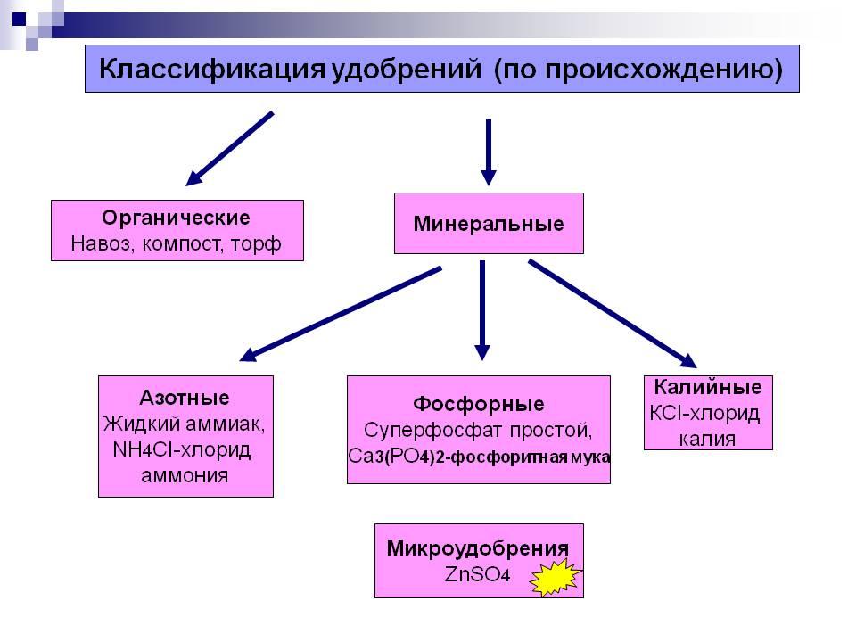 Фото 18: Классификация удобрений
