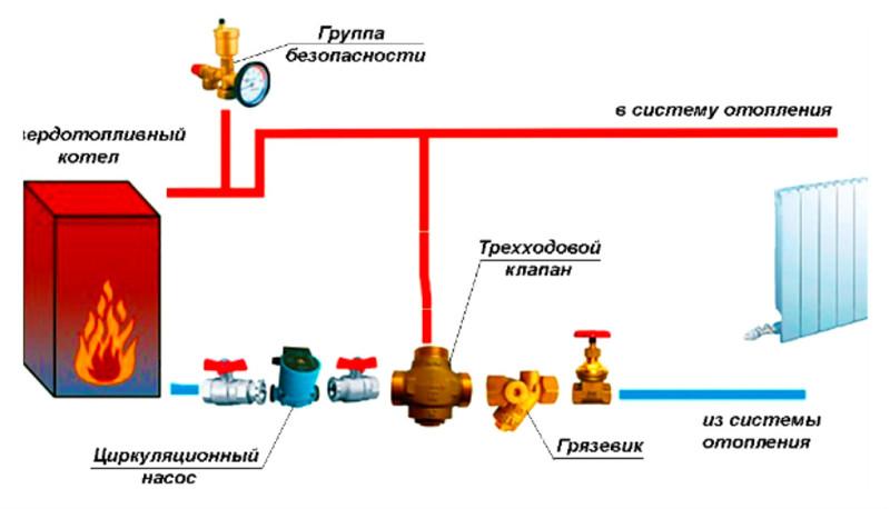 Принцип системы отопления