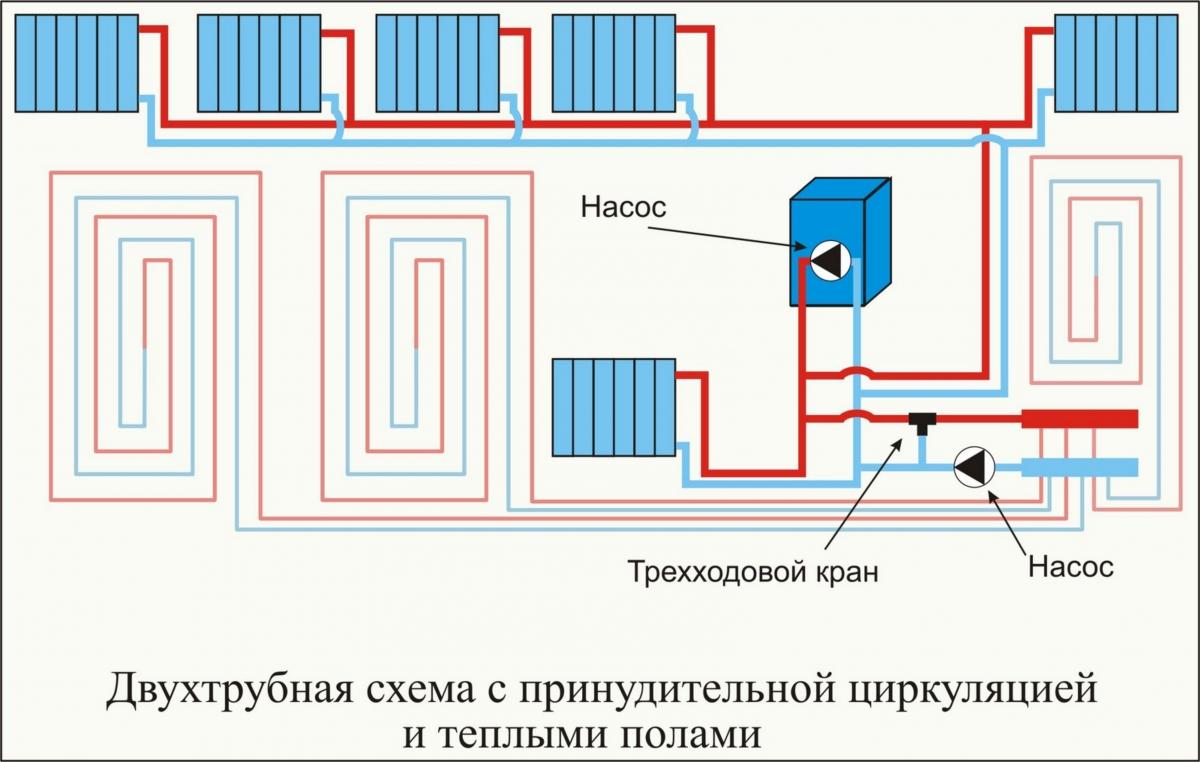 Двухтрубное водяное отопление дома
