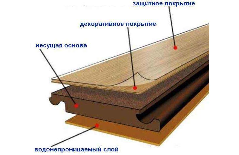 Строение ламината